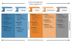 Project Methodology