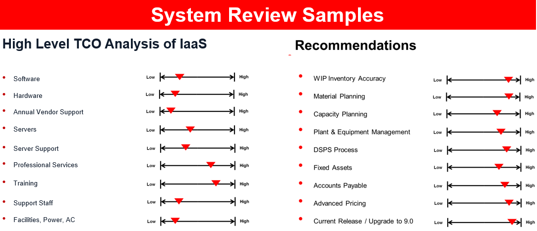 System Review Samples 4