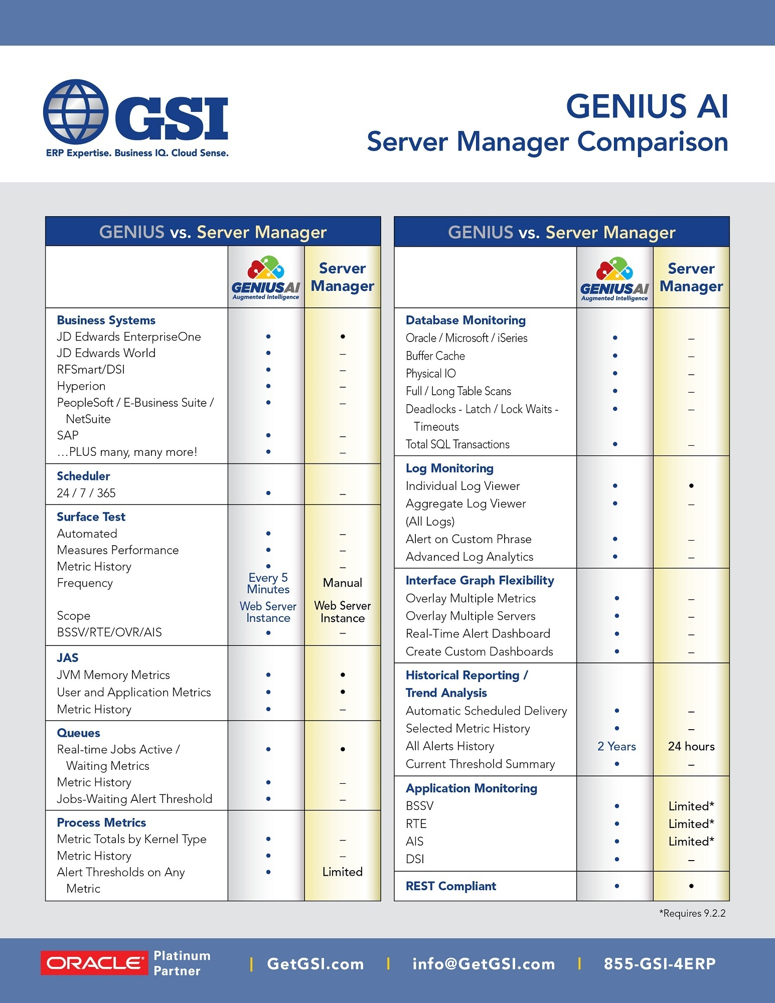 GENIUS AI Server Manager Comparison 2